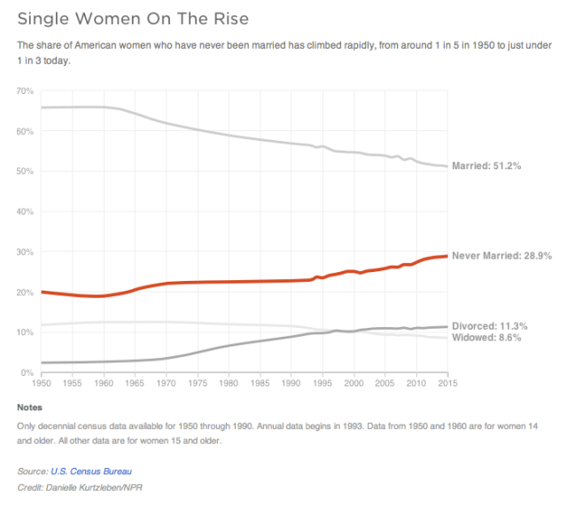 Single Women On The Rise (NPR)