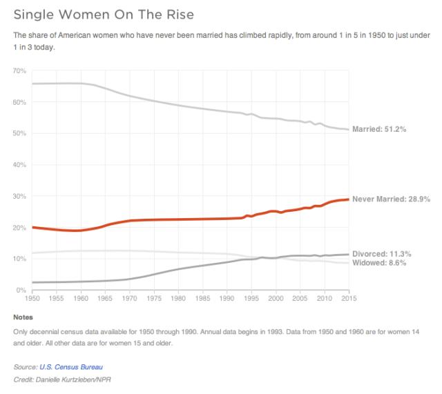 Single Women On The Rise (NPR)