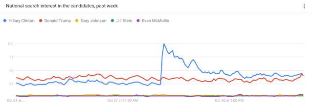 National search interest in the candidates, past week (Google Trends)