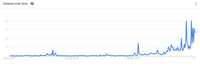 Search term 'hillary clinton' interest over time (Google Trends)