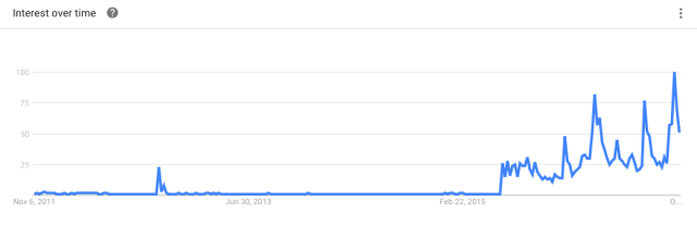 Search term 'donald trump' interest over time (Google Trends)
