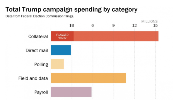 Total Trump campaign spending by category (The Washington Post)