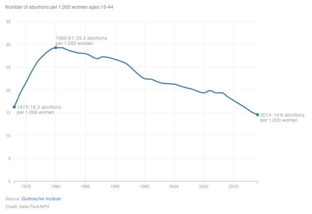Number of abortions per 1,000 women ages 15-44 (The Guttmacher Institute/NPR)