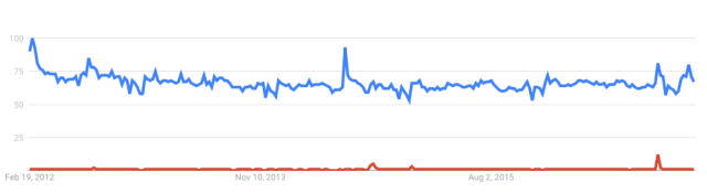 Google Trends: 'Birth Control' vs. 'Male Birth Control' worldwide, 2012-2017