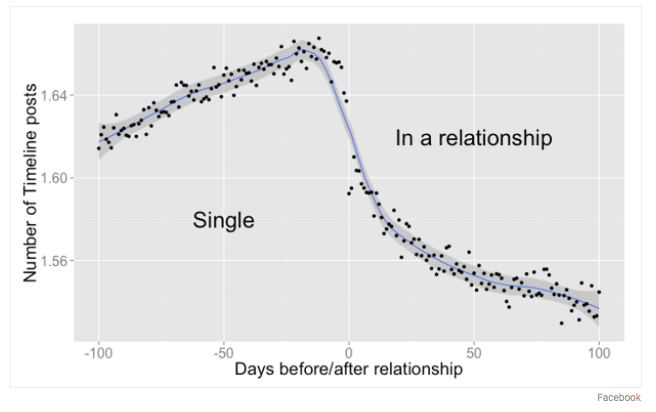 Facebook activity as it relates to relationship status (The Atlantic/Facebook)