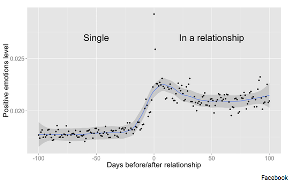 Facebook activity in terms of relationship status and positive emotions (The Atlantic/Facebook)