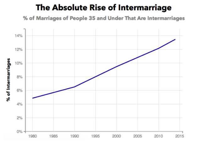 The Absolute Rise of Intermarriage (Priceonomics)