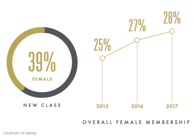 Overall Female Membership (Variety/AMPAS)