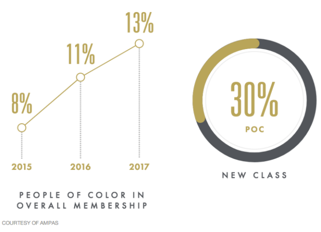 People of Color in Overall Membership (Variety/AMPAS)