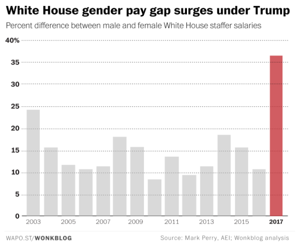 White House gender pay gap graph (The Washington Post/Wonkblog)
