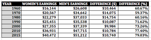 Gender Pay Gap Data, 1960-2015 (Pay Equity Information)