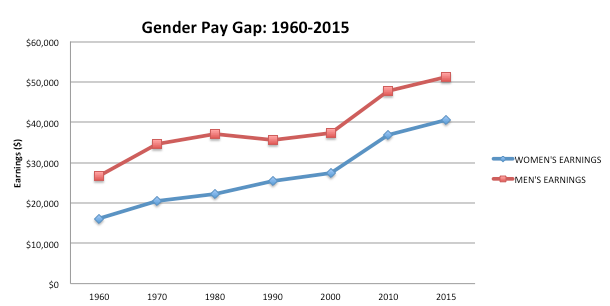 Gender Pay Gap: 1960-2015 chart (Pay Equity Information)