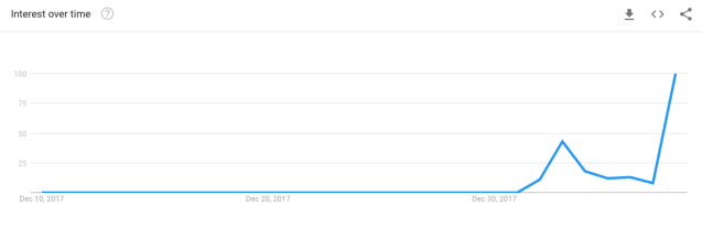 "Google Trends: ""#timesup"" search term, Dec. 9, 2017-Jan. 8, 2017 (Google Trends)"