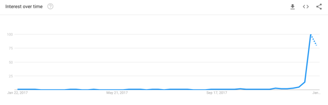 Google Trends: 'black panther tickets' from the past 12 months (Google Trends)