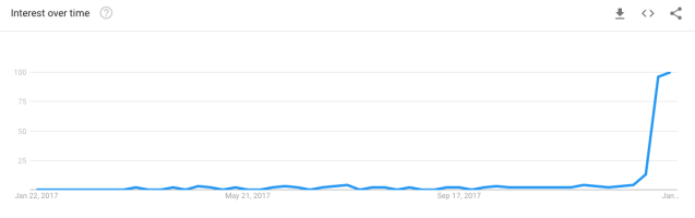 Google Trends: 'black panther fandango' search term for the past 12 months (Google Trends)