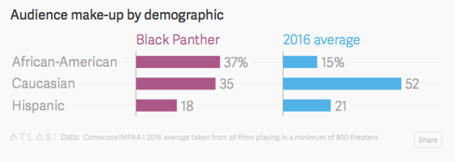 'Black Panther' Audience Make-Up by Demographic (Quartz)