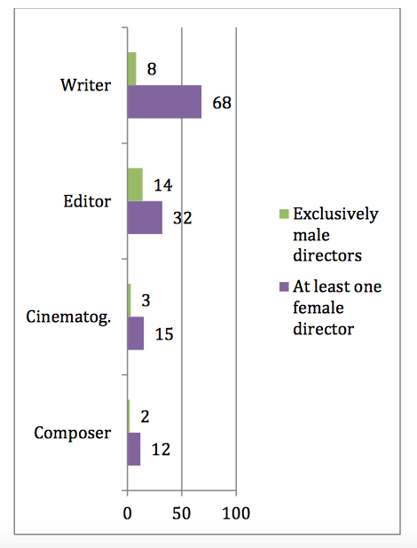 Graph examining incidence of women hired for top-level behind-the-scenes work with at least one female director vs. exclusively male directors ('The Celluloid Ceiling' Report 2018)