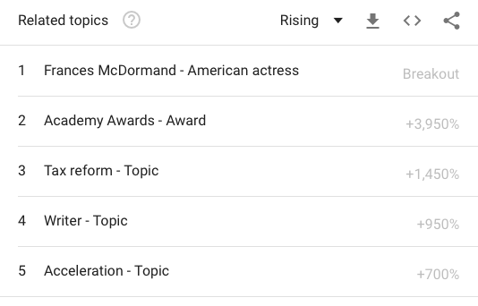 "Google Trends: ""Inclusion"" Search Term Related Topics (Google Trends)"