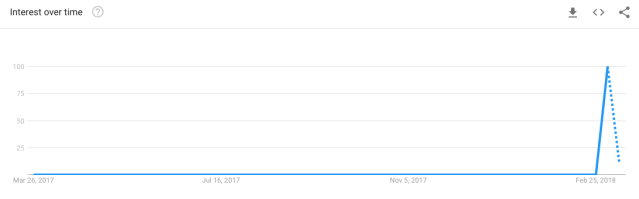 "Google Trends: ""Inclusion Rider"" Search Term for Past 12 Months (Google Trends)"