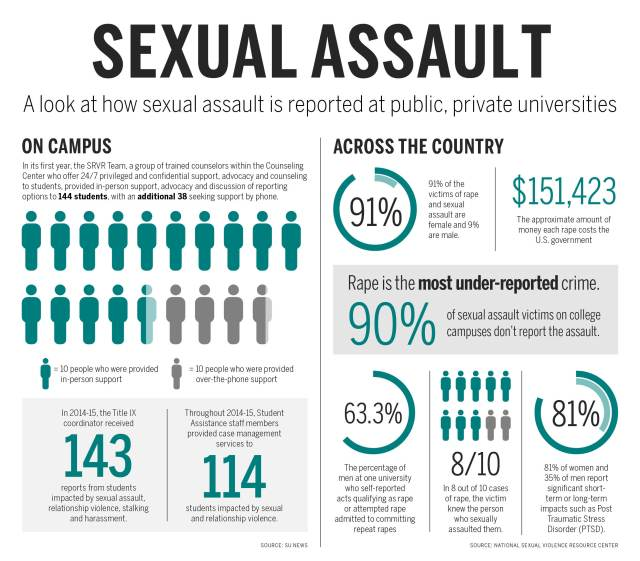 Sexual Assault graphic (The Daily Orange)
